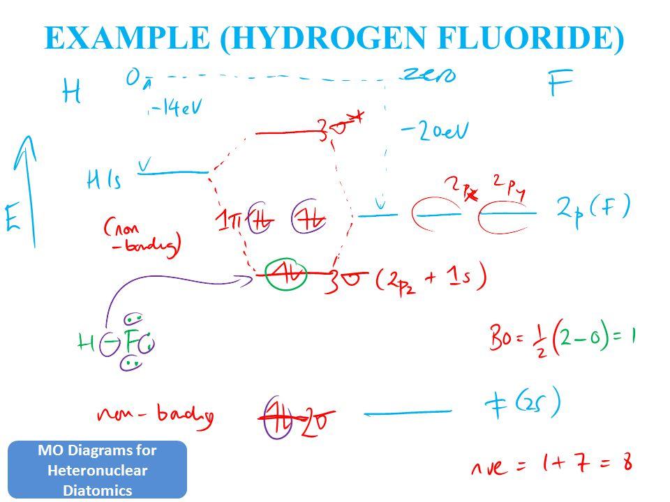 EXAMPLE (HYDROGEN FLUORIDE) MO Diagrams for Heteronuclear Diatomics