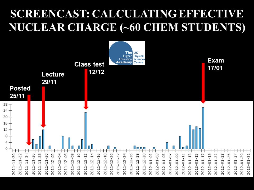 SCREENCAST: CALCULATING EFFECTIVE NUCLEAR CHARGE (~60 CHEM STUDENTS) Posted 25/11 Lecture 29/11 Class test 12/12 Exam 17/01