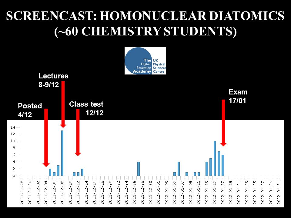 SCREENCAST: HOMONUCLEAR DIATOMICS (~60 CHEMISTRY STUDENTS) Posted 4/12 Lectures 8-9/12 Class test 12/12 Exam 17/01