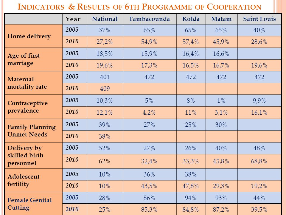 K EY ACHIEVEMENTS OF 6 TH P ROGRAMME OF C OOPERATION 2007-2011