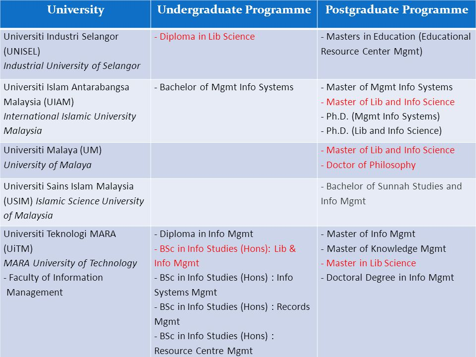 UniversityUndergraduate ProgrammePostgraduate Programme Universiti Industri Selangor (UNISEL) Industrial University of Selangor - Diploma in Lib Science - Masters in Education (Educational Resource Center Mgmt) Universiti Islam Antarabangsa Malaysia (UIAM) International Islamic University Malaysia - Bachelor of Mgmt Info Systems - Master of Mgmt Info Systems - Master of Lib and Info Science - Ph.D.