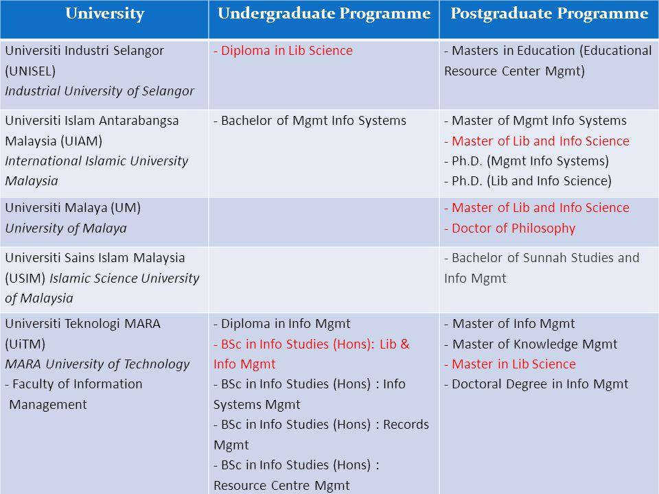 UniversityUndergraduate ProgrammePostgraduate Programme Universiti Industri Selangor (UNISEL) Industrial University of Selangor - Diploma in Lib Scien