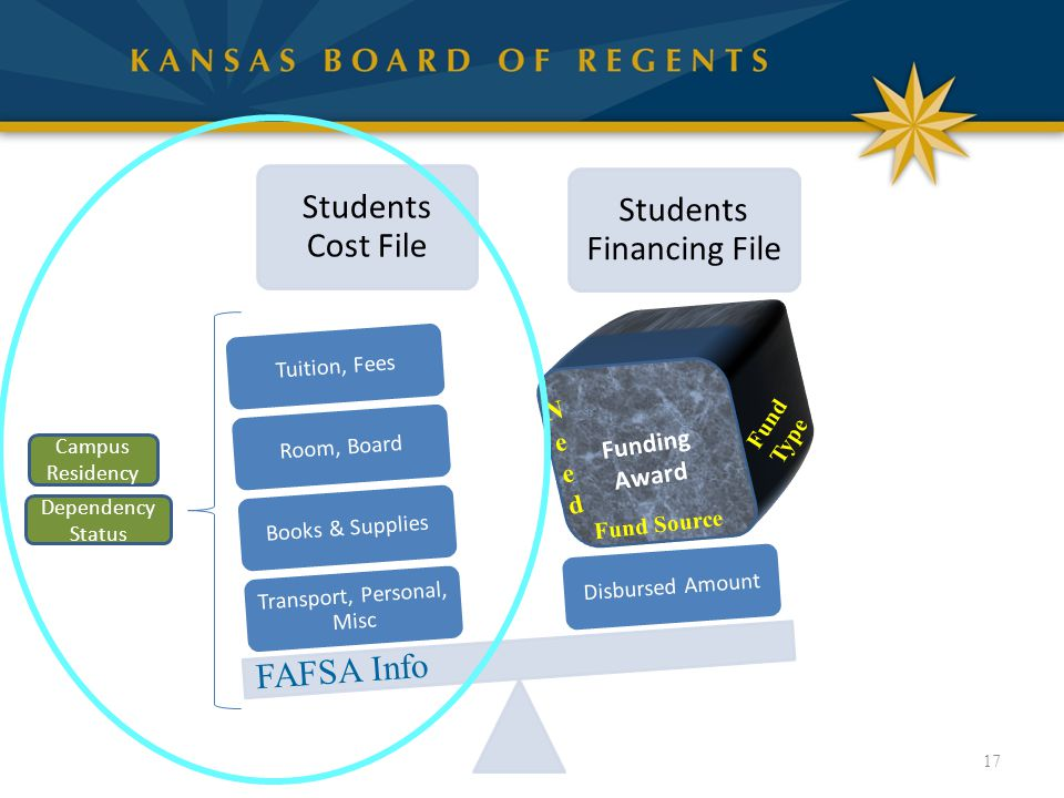 17 Students Cost File Students Financing File Transport, Personal, Misc Books & SuppliesRoom, BoardTuition, FeesDisbursed Amount Fund Source Fund Type NeedNeed Funding Award FAFSA Info Campus Residency Dependency Status