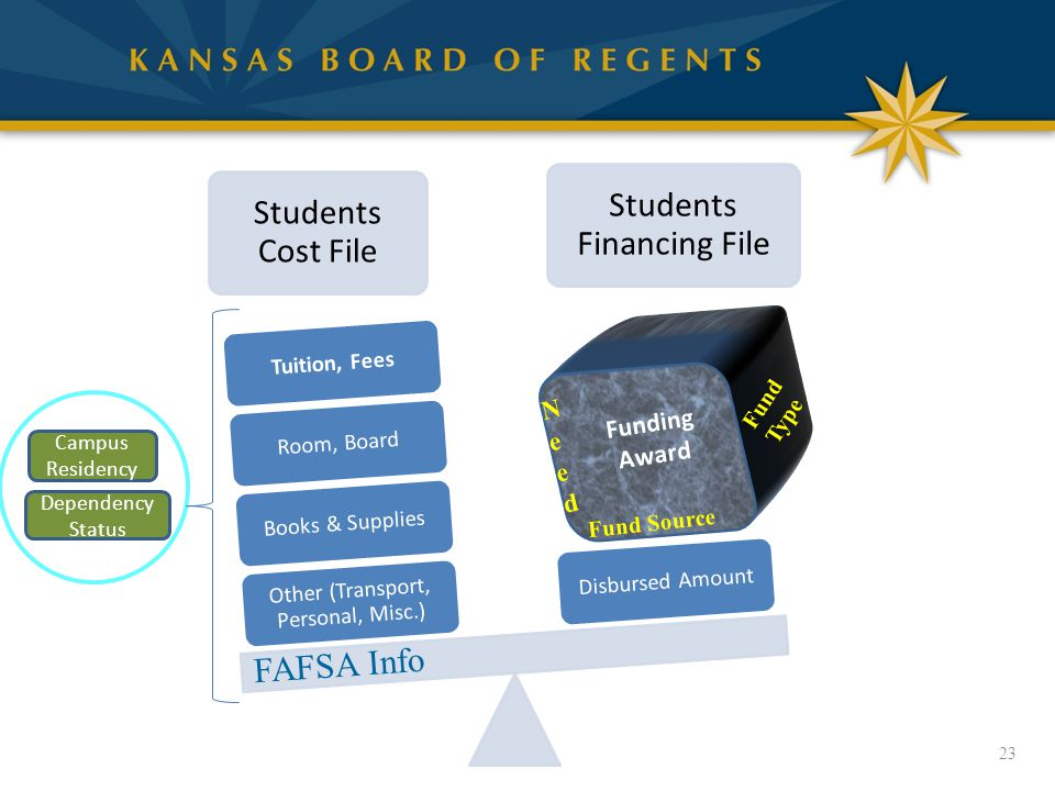 Students Cost File Students Financing File Other (Transport, Personal, Misc.) Books & SuppliesRoom, BoardTuition, FeesDisbursed Amount 23 Campus Residency Dependency Status FAFSA Info Fund Source Fund Type NeedNeed Funding Award