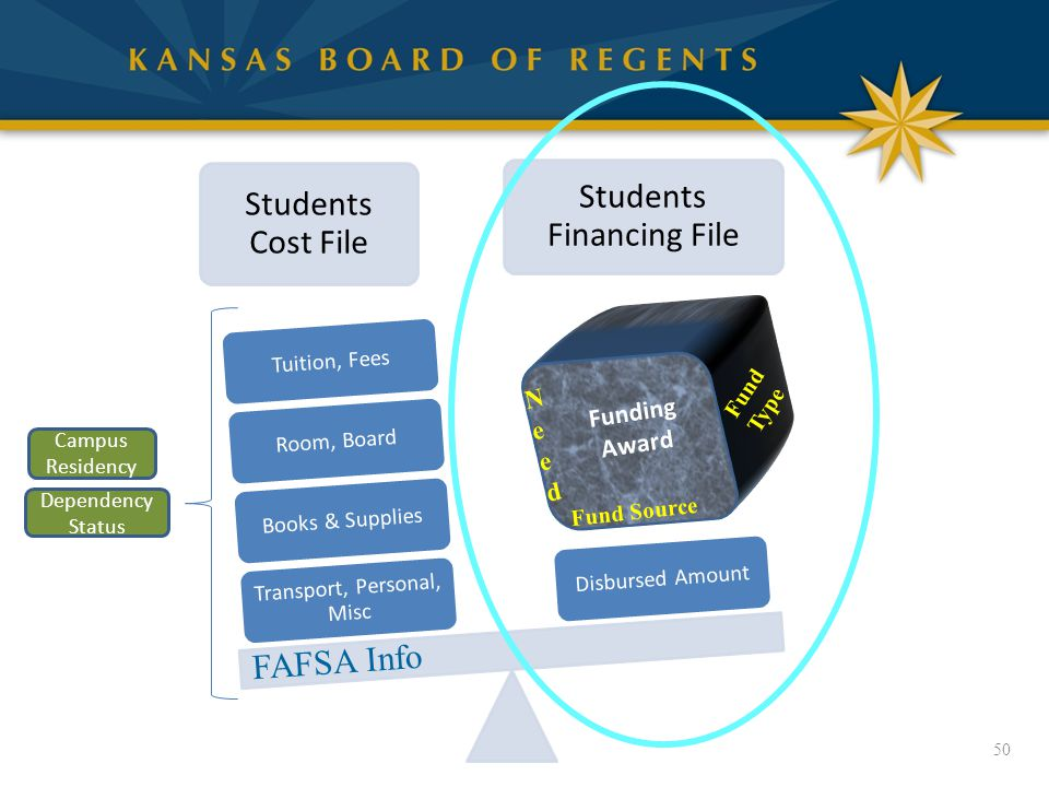 Students Cost File Students Financing File Transport, Personal, Misc Books & SuppliesRoom, BoardTuition, FeesDisbursed Amount 50 Campus Residency Dependency Status FAFSA Info Fund Source Fund Type NeedNeed Funding Award