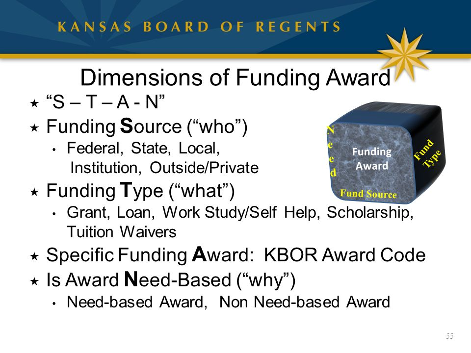 Dimensions of Funding Award  S – T – A - N  Funding S ource ( who ) Federal, State, Local, Institution, Outside/Private  Funding T ype ( what ) Grant, Loan, Work Study/Self Help, Scholarship, Tuition Waivers  Specific Funding A ward: KBOR Award Code  Is Award N eed-Based ( why ) Need-based Award, Non Need-based Award 55 Fund Source Fund Type NeedNeed Funding Award