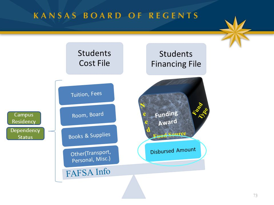 73 Students Cost File Students Financing File Other(Transport, Personal, Misc.) Books & SuppliesRoom, BoardTuition, FeesDisbursed Amount Fund Source Fund Type NeedNeed Funding Award FAFSA Info Campus Residency Dependency Status