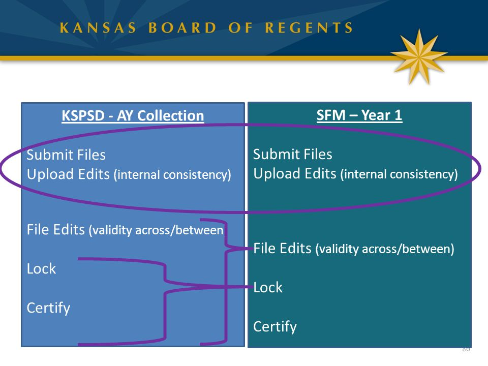 86 KSPSD - AY Collection Submit Files Upload Edits (internal consistency) File Edits (validity across/between) Lock Certify SFM – Year 1 Submit Files Upload Edits (internal consistency) File Edits (validity across/between) Lock Certify