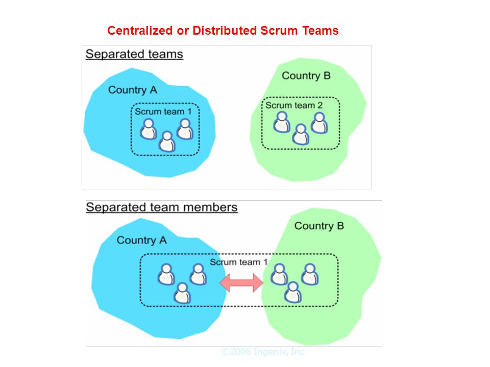 ©2006 Ingenix, Inc Centralized or Distributed Scrum Teams