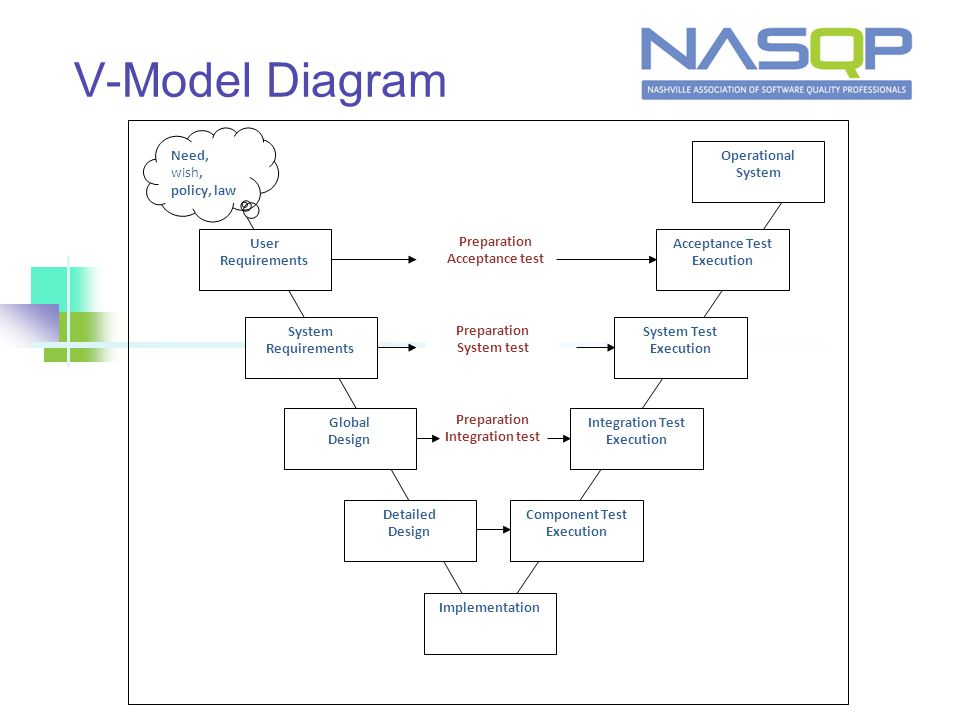 V-Model Diagram User Requirements System Requirements Global Design Detailed Design Implementation Component Test Execution Integration Test Execution System Test Execution Acceptance Test Execution Operational System Need, wish, policy, law Preparation Acceptance test Preparation System test Preparation Integration test