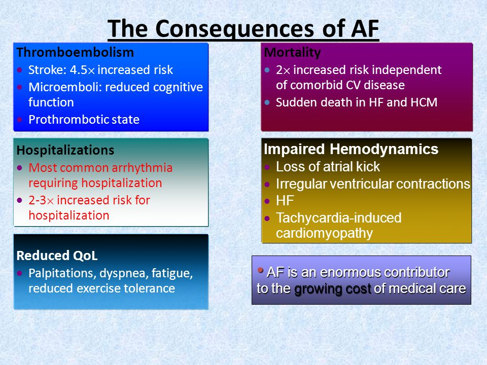 The Consequences of AF Thromboembolism  Stroke: 4.5  increased risk  Microemboli: reduced cognitive function  Prothrombotic state Mortality  2  increased risk independent of comorbid CV disease  Sudden death in HF and HCM Hospitalizations  Most common arrhythmia requiring hospitalization  2-3  increased risk for hospitalization Impaired Hemodynamics  Loss of atrial kick  Irregular ventricular contractions  HF  Tachycardia-induced cardiomyopathy Reduced QoL  Palpitations, dyspnea, fatigue, reduced exercise tolerance AF is an enormous contributor AF is an enormous contributor to the growing cost of medical care