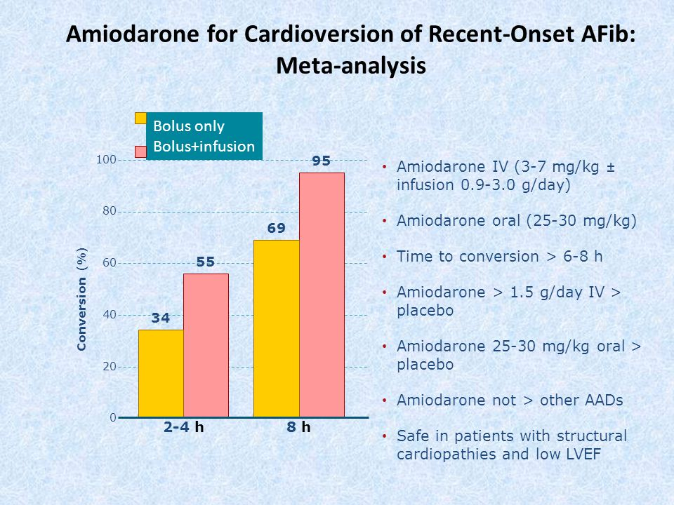 Amiodarone for Cardioversion of Recent-Onset AFib: Meta-analysis Amiodarone IV (3-7 mg/kg ± infusion 0.9-3.0 g/day) Amiodarone oral (25-30 mg/kg) Time to conversion > 6-8 h Amiodarone > 1.5 g/day IV > placebo Amiodarone 25-30 mg/kg oral > placebo Amiodarone not > other AADs Safe in patients with structural cardiopathies and low LVEF 100 80 60 40 20 Conversion (%) Bolus only Bolus+infusion 2-4 h8 h8 h 0 34 55 69 95