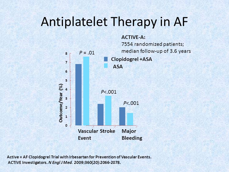 Active = AF Clopidogrel Trial with Irbesartan for Prevention of Vascular Events.
