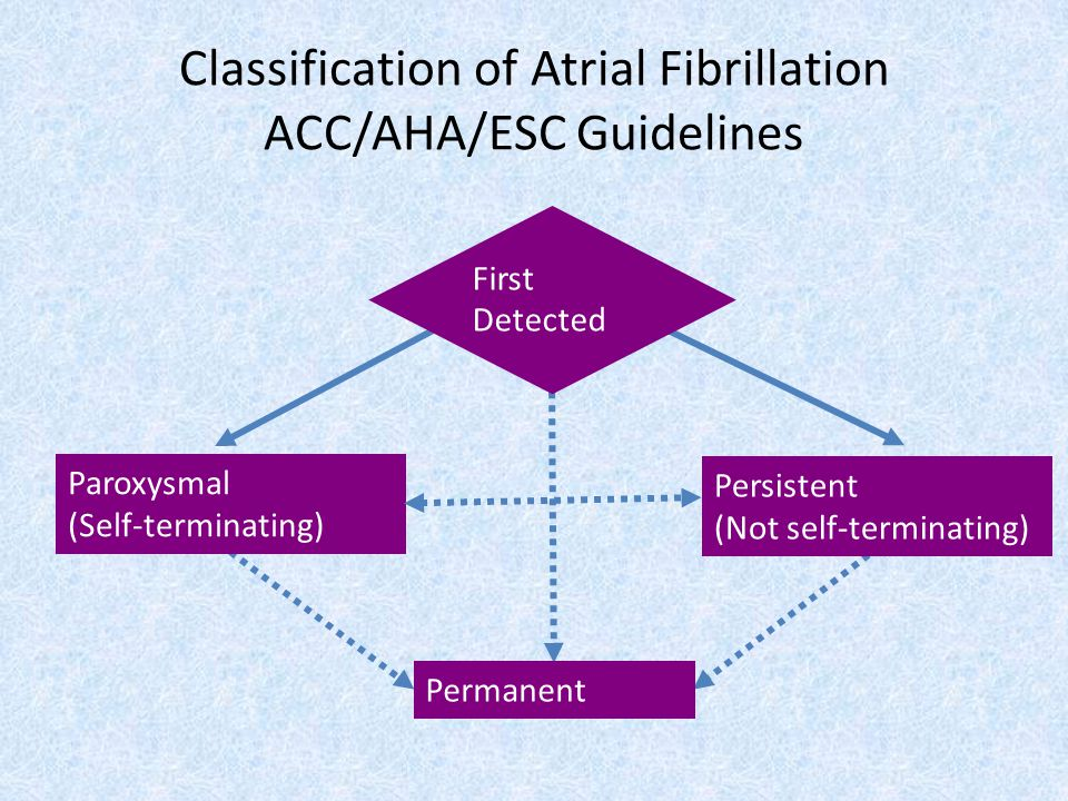 Paroxysmal (Self-terminating) First Detected Permanent Classification of Atrial Fibrillation ACC/AHA/ESC Guidelines Persistent (Not self-terminating)