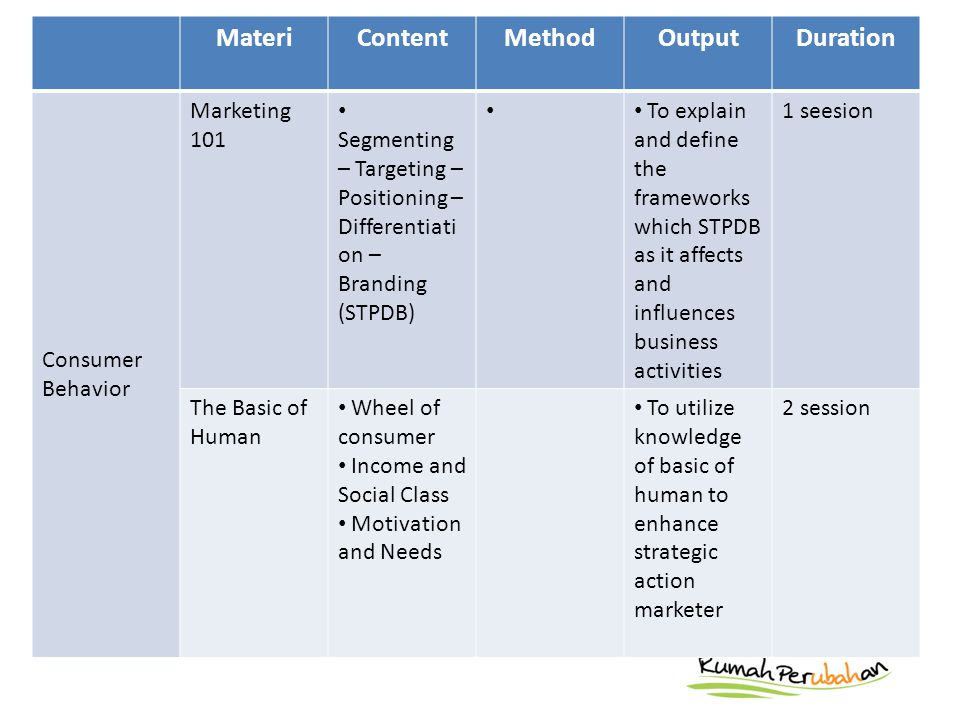 MateriContentMethodOutputDuration Consumer Behavior Marketing 101 Segmenting – Targeting – Positioning – Differentiati on – Branding (STPDB) To explain and define the frameworks which STPDB as it affects and influences business activities 1 seesion The Basic of Human Wheel of consumer Income and Social Class Motivation and Needs To utilize knowledge of basic of human to enhance strategic action marketer 2 session