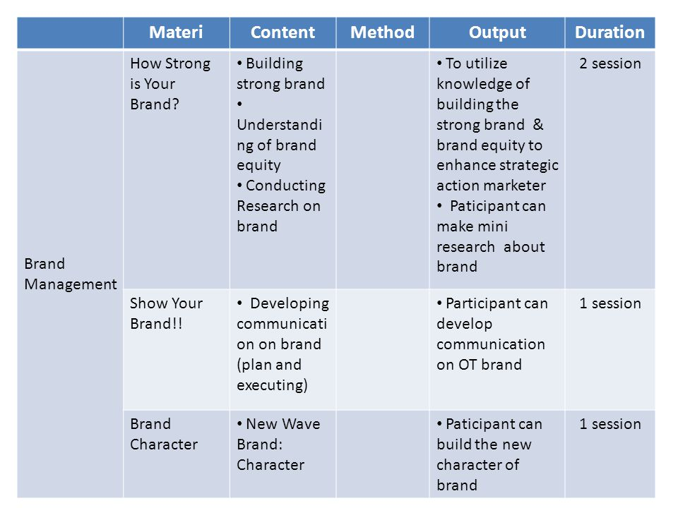 MateriContentMethodOutputDuration Brand Management How Strong is Your Brand.
