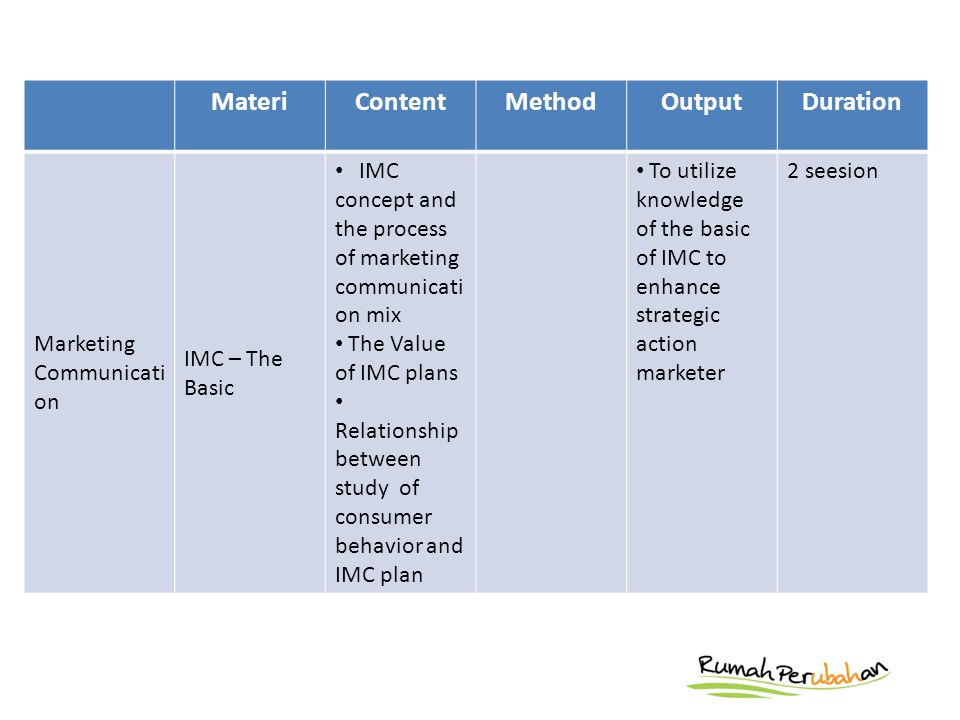 MateriContentMethodOutputDuration Marketing Communicati on IMC – The Basic IMC concept and the process of marketing communicati on mix The Value of IMC plans Relationship between study of consumer behavior and IMC plan To utilize knowledge of the basic of IMC to enhance strategic action marketer 2 seesion