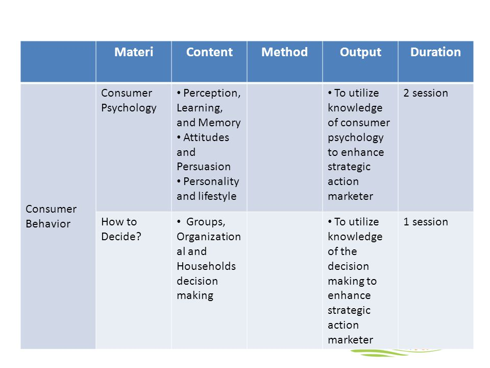 MateriContentMethodOutputDuration Consumer Behavior Consumer Psychology Perception, Learning, and Memory Attitudes and Persuasion Personality and lifestyle To utilize knowledge of consumer psychology to enhance strategic action marketer 2 session How to Decide.