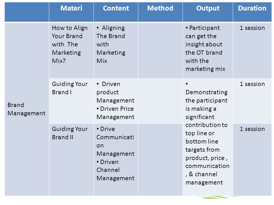 MateriContentMethodOutputDuration Brand Management How to Align Your Brand with The Marketing Mix.