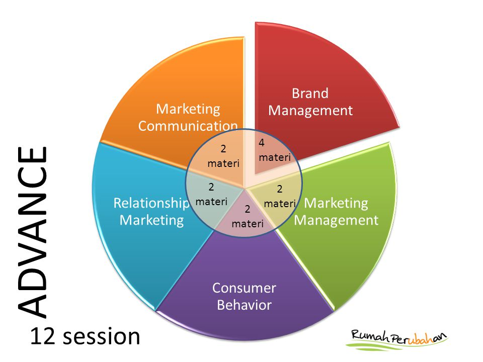 Brand Management Marketing Management Consumer Behavior Relationship Marketing Marketing Communication ADVANCE 2 materi 4 materi 2 materi 2 materi 2 materi 12 session
