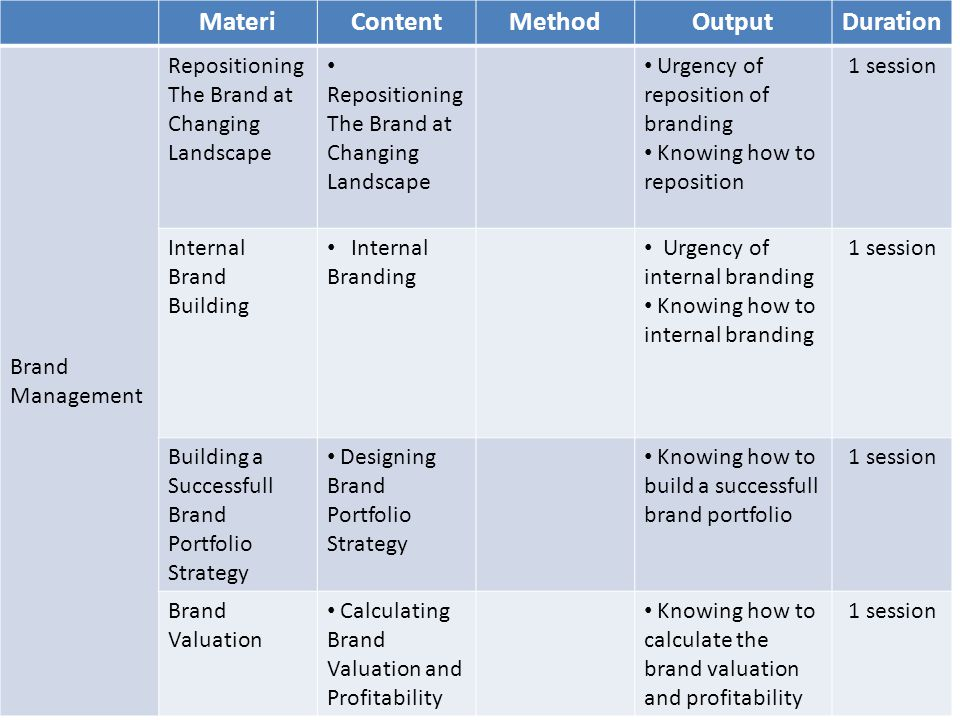 MateriContentMethodOutputDuration Brand Management Repositioning The Brand at Changing Landscape Urgency of reposition of branding Knowing how to reposition 1 session Internal Brand Building Internal Branding Urgency of internal branding Knowing how to internal branding 1 session Building a Successfull Brand Portfolio Strategy Designing Brand Portfolio Strategy Knowing how to build a successfull brand portfolio 1 session Brand Valuation Calculating Brand Valuation and Profitability Knowing how to calculate the brand valuation and profitability 1 session