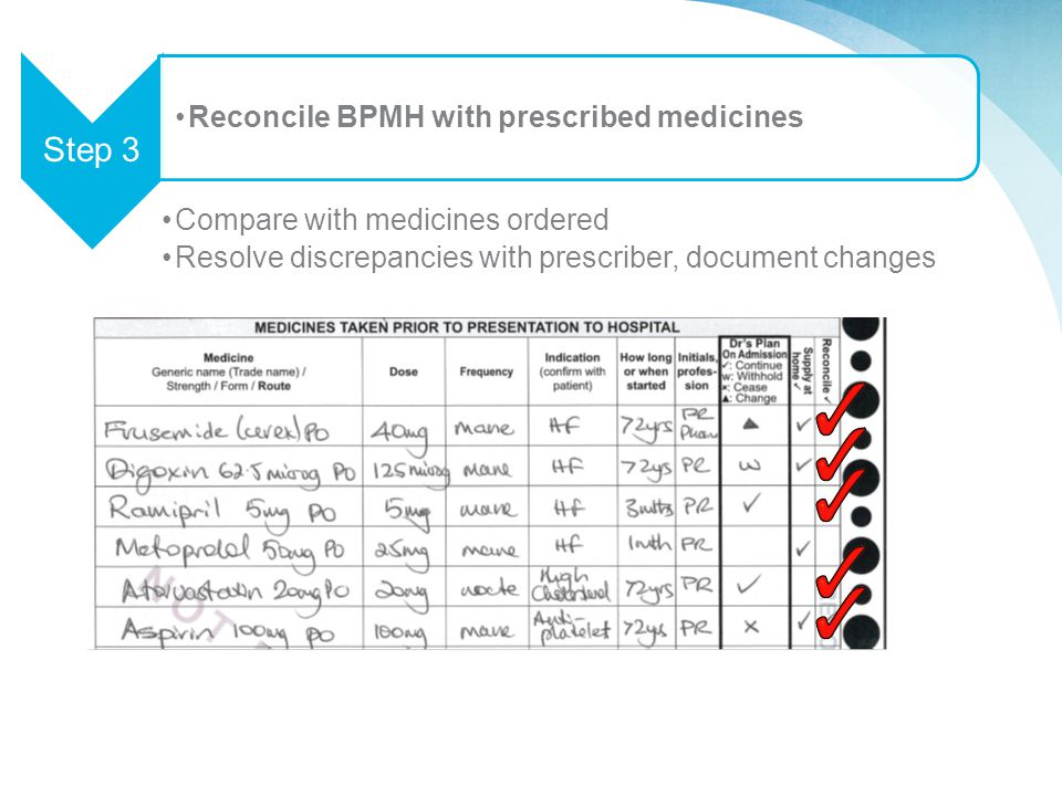 Compare with medicines ordered Resolve discrepancies with prescriber, document changes Step 3 Reconcile BPMH with prescribed medicines
