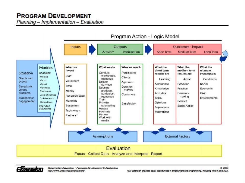 Tajuk Tahap penentuan keperluan staf Strategi penentuan keperluan staf Kerangka pelaksanaan analisis keperluan staf