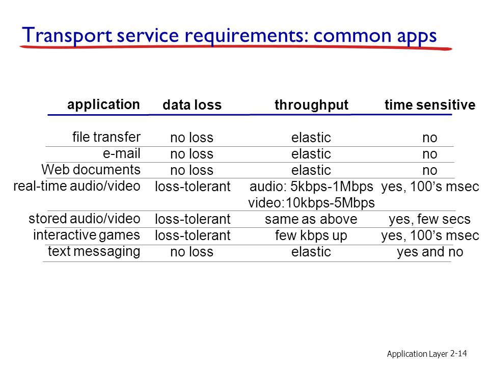 Application Layer 2-14 Transport service requirements: common apps application file transfer e-mail Web documents real-time audio/video stored audio/video interactive games text messaging data loss no loss loss-tolerant no loss throughput elastic audio: 5kbps-1Mbps video:10kbps-5Mbps same as above few kbps up elastic time sensitive no yes, 100's msec yes, few secs yes, 100's msec yes and no