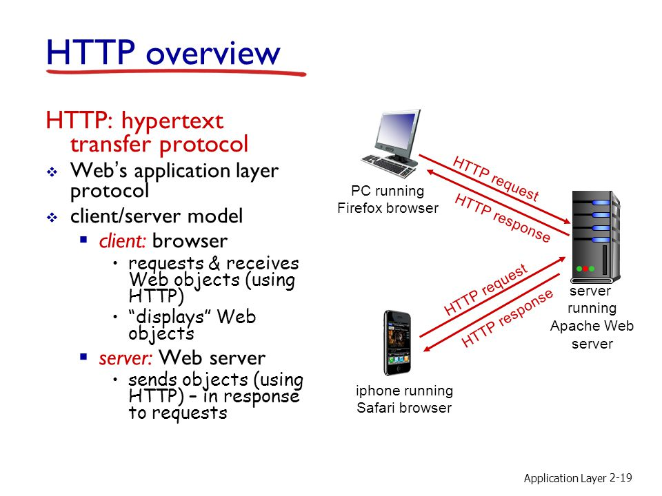 Application Layer 2-19 HTTP overview HTTP: hypertext transfer protocol  Web's application layer protocol  client/server model  client: browser requests & receives Web objects (using HTTP) displays Web objects  server: Web server sends objects (using HTTP) – in response to requests PC running Firefox browser server running Apache Web server iphone running Safari browser HTTP request HTTP response HTTP request HTTP response