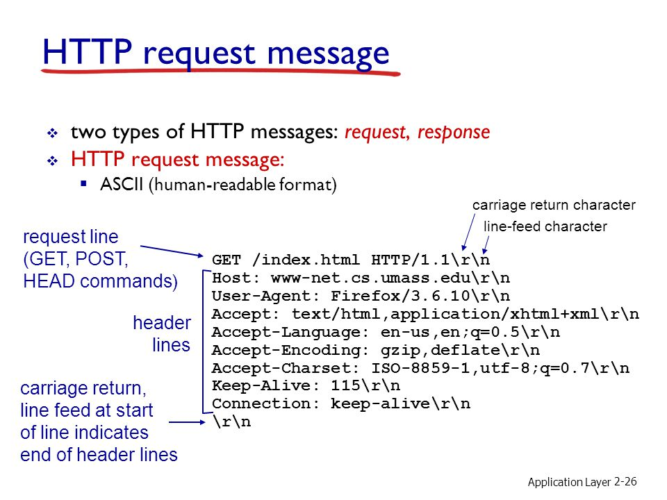 Application Layer 2-26 HTTP request message  two types of HTTP messages: request, response  HTTP request message:  ASCII (human-readable format) request line (GET, POST, HEAD commands ) header lines carriage return, line feed at start of line indicates end of header lines GET /index.html HTTP/1.1\r\n Host: www-net.cs.umass.edu\r\n User-Agent: Firefox/3.6.10\r\n Accept: text/html,application/xhtml+xml\r\n Accept-Language: en-us,en;q=0.5\r\n Accept-Encoding: gzip,deflate\r\n Accept-Charset: ISO-8859-1,utf-8;q=0.7\r\n Keep-Alive: 115\r\n Connection: keep-alive\r\n \r\n carriage return character line-feed character