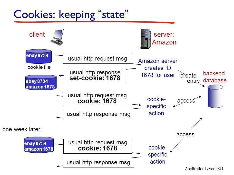 Application Layer 2-31 Cookies: keeping state client server: Amazon usual http response msg cookie file one week later: usual http request msg cookie: 1678 cookie- specific action access ebay 8734 usual http request msg Amazon server creates ID 1678 for user create entry usual http response set-cookie: 1678 ebay 8734 amazon 1678 usual http request msg cookie: 1678 cookie- specific action access ebay 8734 amazon 1678 backend database