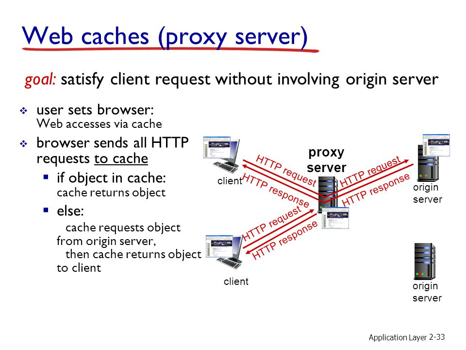 Application Layer 2-33 Web caches (proxy server)  user sets browser: Web accesses via cache  browser sends all HTTP requests to cache  if object in cache: cache returns object  else: cache requests object from origin server, then cache returns object to client goal: satisfy client request without involving origin server client proxy server client HTTP request HTTP response HTTP request origin server origin server HTTP response