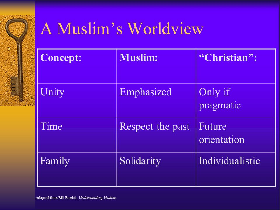 A Muslim's Worldview Concept:Muslim: Christian : UnityEmphasizedOnly if pragmatic TimeRespect the pastFuture orientation FamilySolidarityIndividualistic Adapted from Bill Barrick, Understanding Muslims