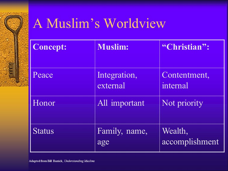 A Muslim's Worldview Concept:Muslim: Christian : PeaceIntegration, external Contentment, internal HonorAll importantNot priority StatusFamily, name, age Wealth, accomplishment Adapted from Bill Barrick, Understanding Muslims