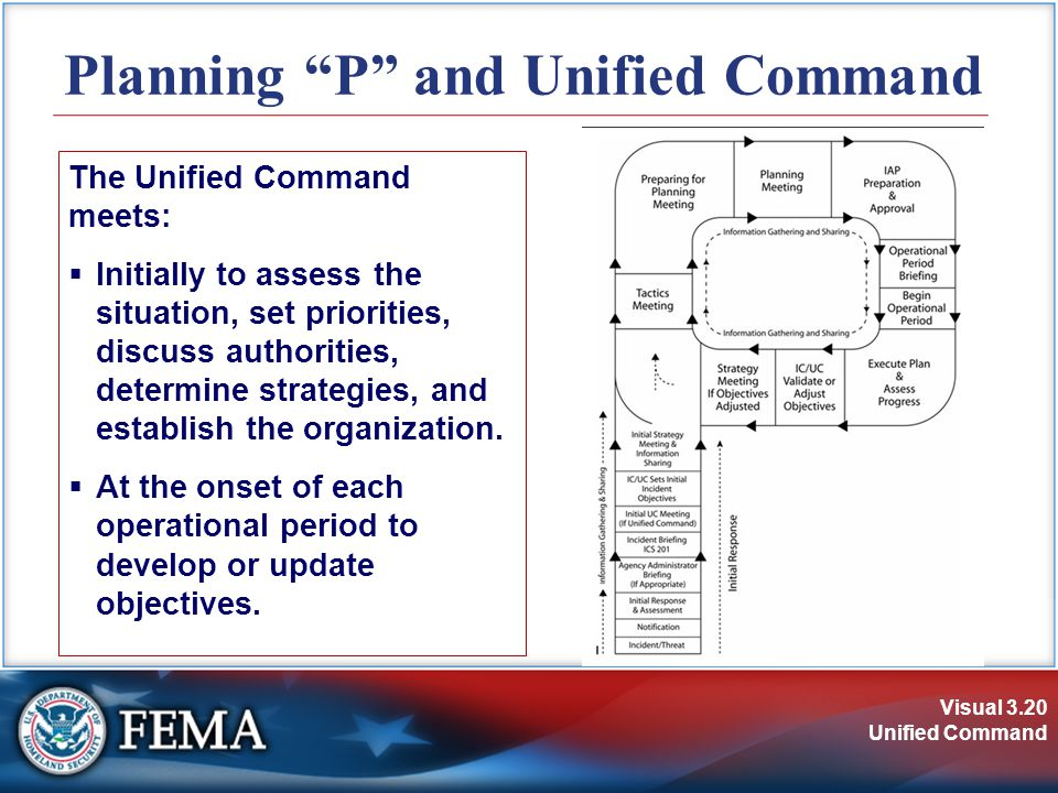 Visual 3.20 Unified Command The Unified Command meets:  Initially to assess the situation, set priorities, discuss authorities, determine strategies, and establish the organization.
