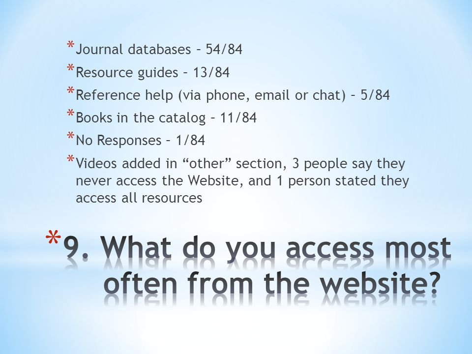 * Journal databases – 54/84 * Resource guides – 13/84 * Reference help (via phone, email or chat) – 5/84 * Books in the catalog – 11/84 * No Responses – 1/84 * Videos added in other section, 3 people say they never access the Website, and 1 person stated they access all resources