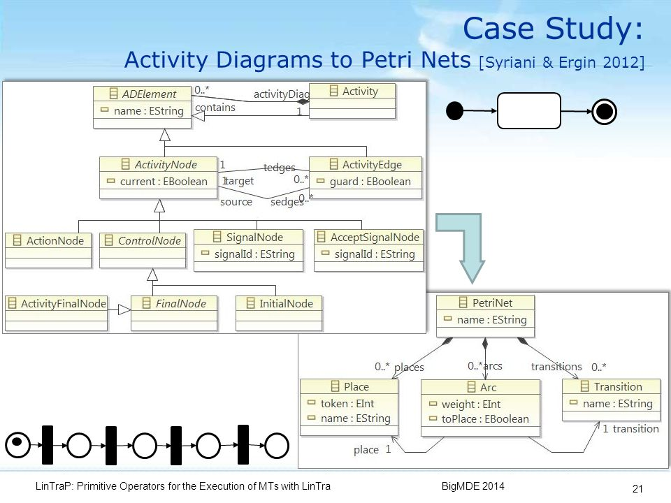 Case Study: Activity Diagrams to Petri Nets [Syriani & Ergin 2012] BigMDE 2014LinTraP: Primitive Operators for the Execution of MTs with LinTra 21