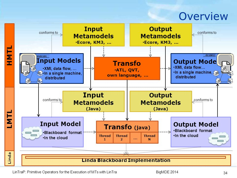 Overview BigMDE 2014LinTraP: Primitive Operators for the Execution of MTs with LinTra 34 Input Models Input Model Output Models XMI, data flow… In a single machine, distributed Output Model Blackboard format In the cloud Transfo ATL, QVT, own language, … Transfo (java) Thread N Thread 1 Thread 2 … XMI, data flow, … In a single machine, distributed Blackboard format In the cloud Input Metamodels Ecore, KM3,...