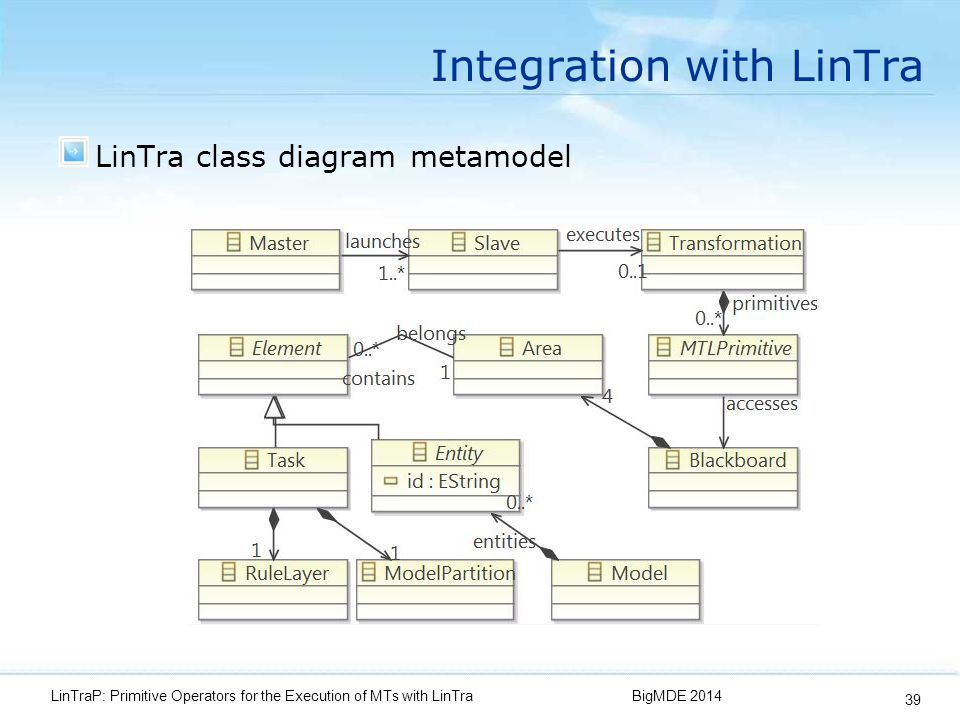 Integration with LinTra LinTra class diagram metamodel BigMDE 2014LinTraP: Primitive Operators for the Execution of MTs with LinTra 39