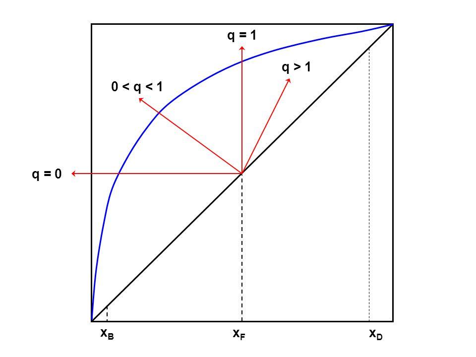 xFxF xDxD xBxB q = 1 q > 1 0 < q < 1 q = 0