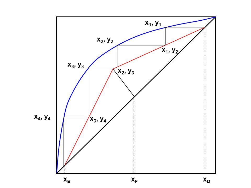 xFxF xDxD xBxB x 1, y 1 x 2, y 2 x 3, y 3 x 4, y 4 x 1, y 2 x 2, y 3 x 3, y 4