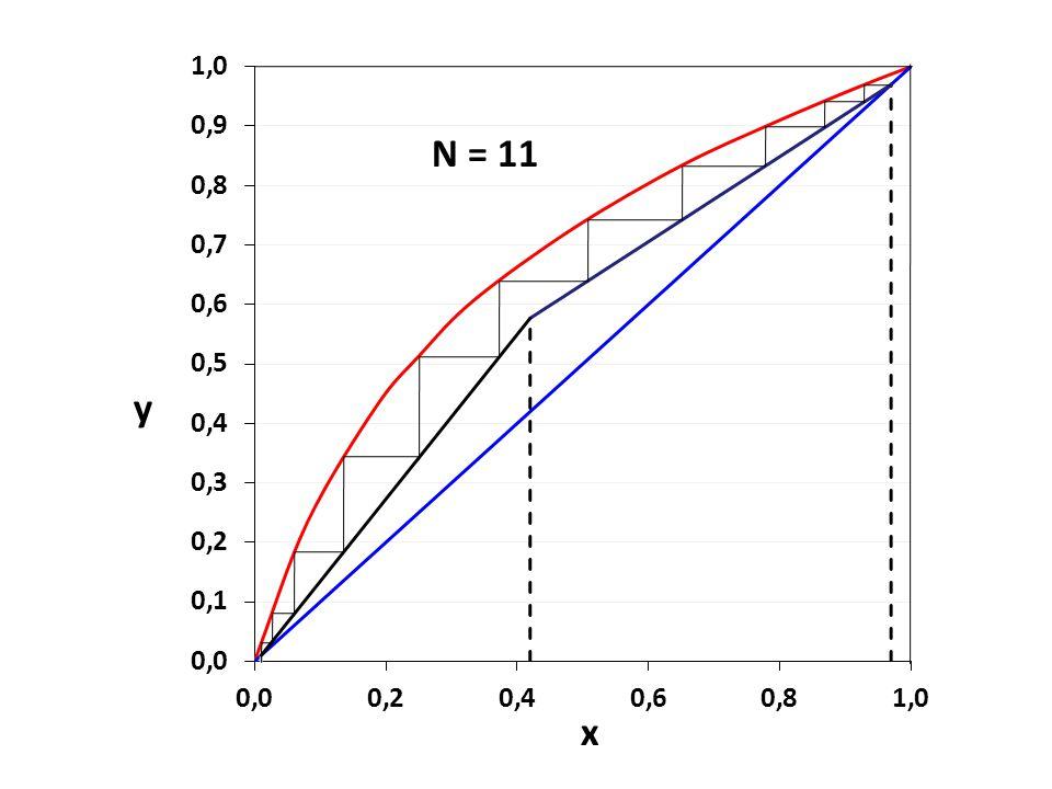 y x N = 11
