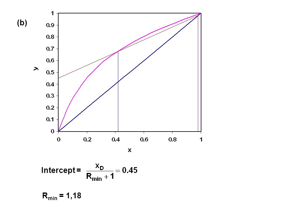 (b) Intercept = R min = 1,18