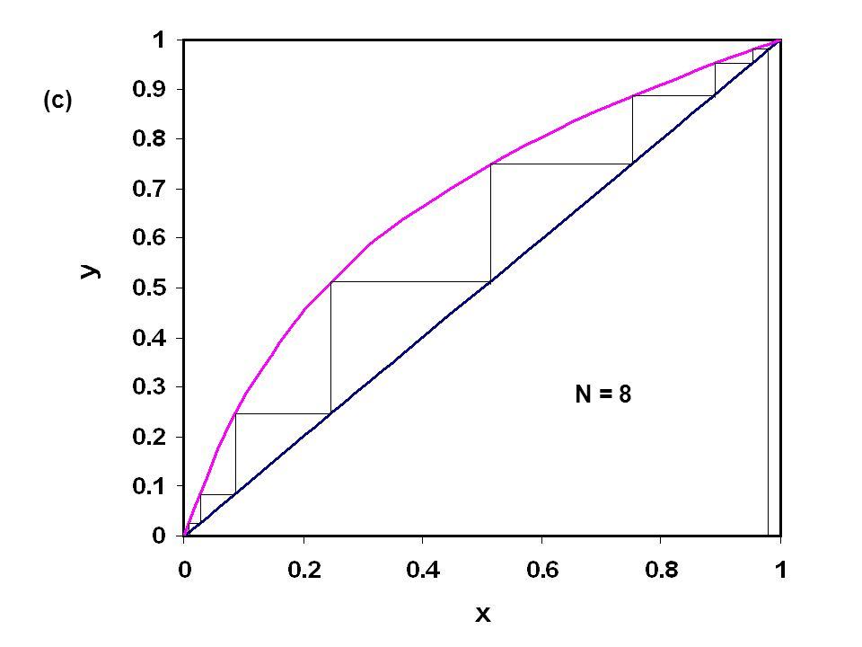 (c) N = 8