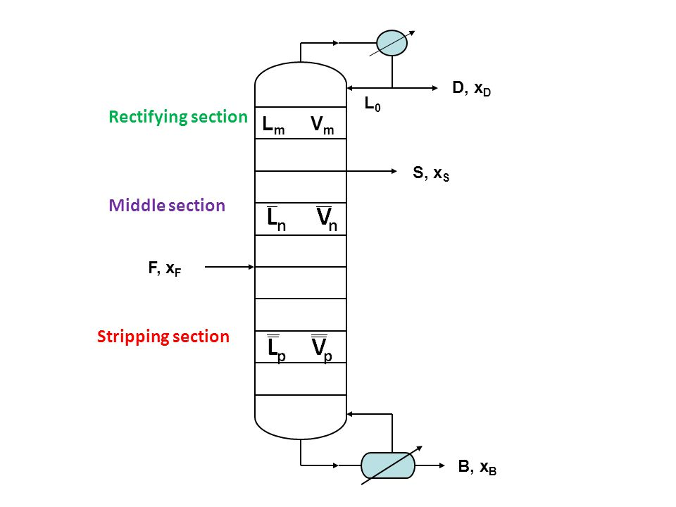 L m V m D, x D B, x B F, x F L0L0 S, x S Rectifying section Middle section Stripping section