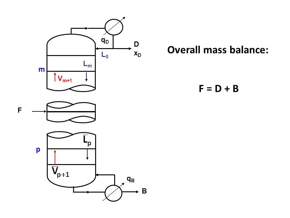 F LmLm L0L0 DxDDxD V m+1 qDqD m B qBqB p Overall mass balance: F = D + B