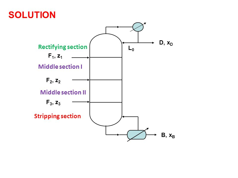 SOLUTION D, x D B, x B F 2, z 2 L0L0 F 1, z 1 Rectifying section Middle section I Stripping section F 3, z 3 Middle section II