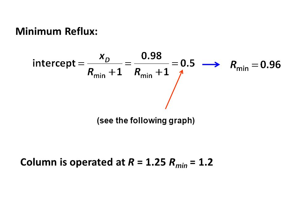 Minimum Reflux: Column is operated at R = 1.25 R min = 1.2 (see the following graph)