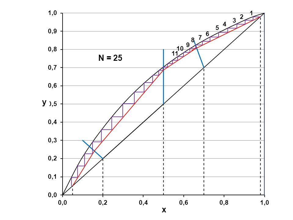 y x N = 25 1 2 4 3 6 5 9 7 8 10 11