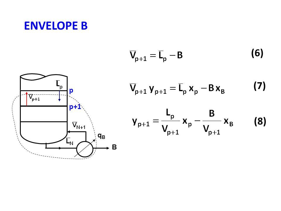 ENVELOPE B (6) (7) (8) B qBqB p p+1